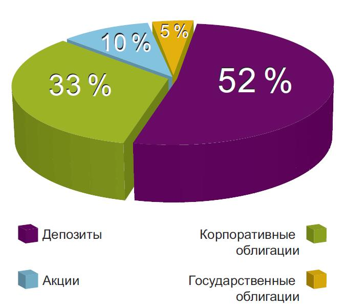 struktura_portfelya