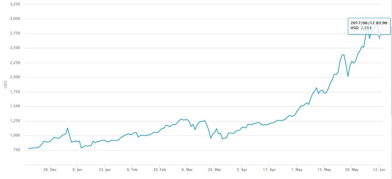 Рекорд стоимости биткоин установлен на фоне роста стоимости других виртуальных валют